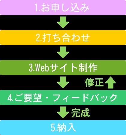 flow-web